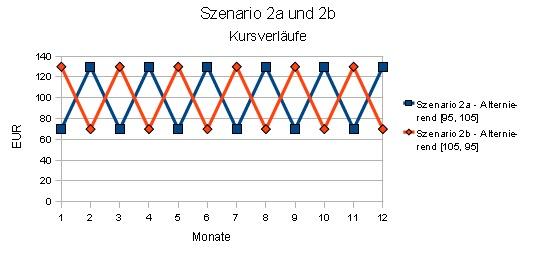 Szenario 2a und 2b